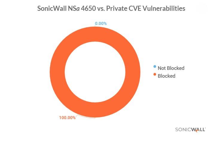 Sonicwall certificato da NetSecOpen